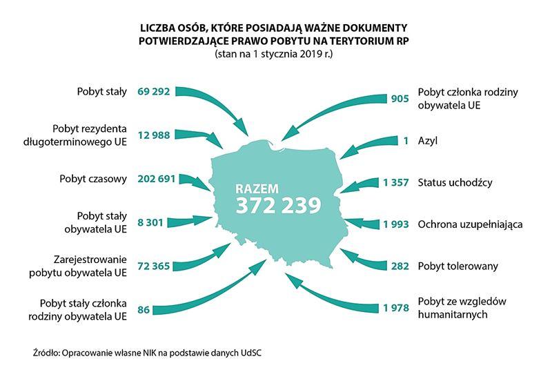 Czy cudzoziemcy wyjadą z Polski?